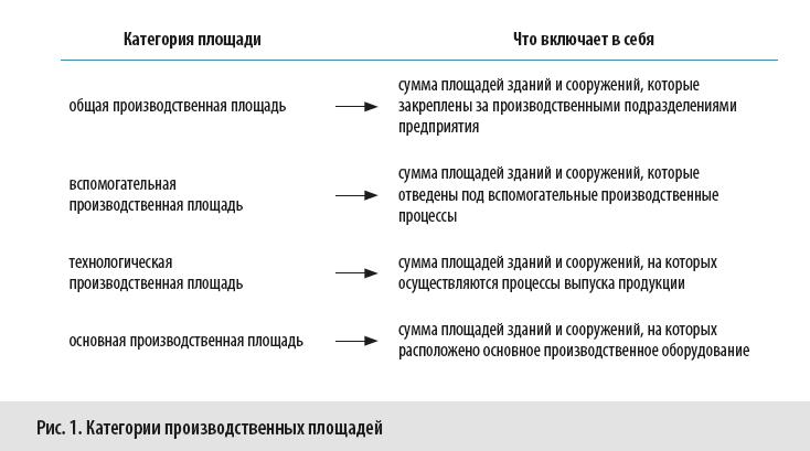 Категории производственных площадей