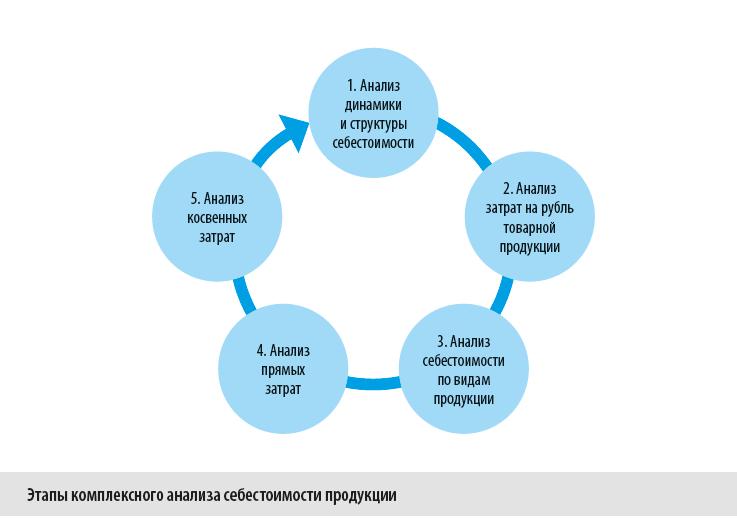 Этапы комплексного анализа себестоимости продукции