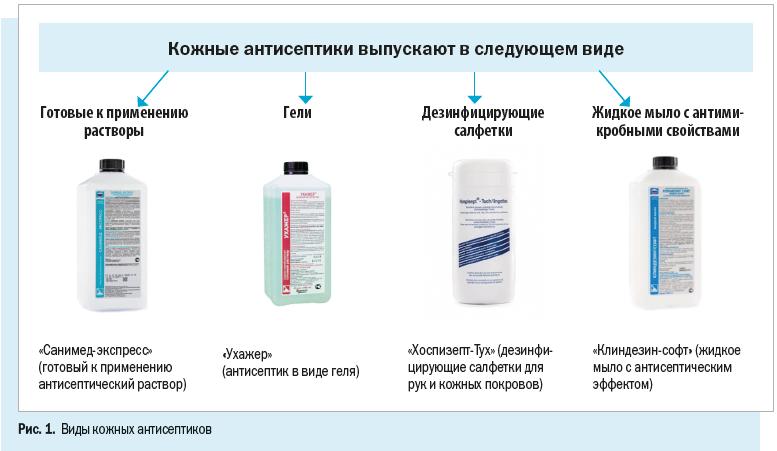 Кожные антисептики