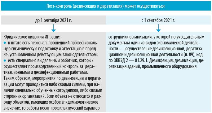 Пест-контроль (дезинсекция и дератизация)