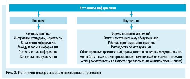 Источники информации для выявления опасностей