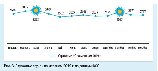 Страховые случаи по месяцам 2019 г.