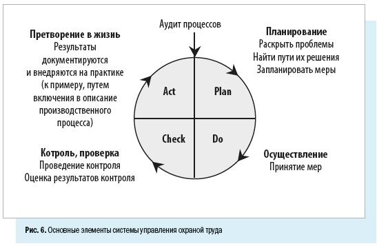 Основные элементы системы управления охраной труда