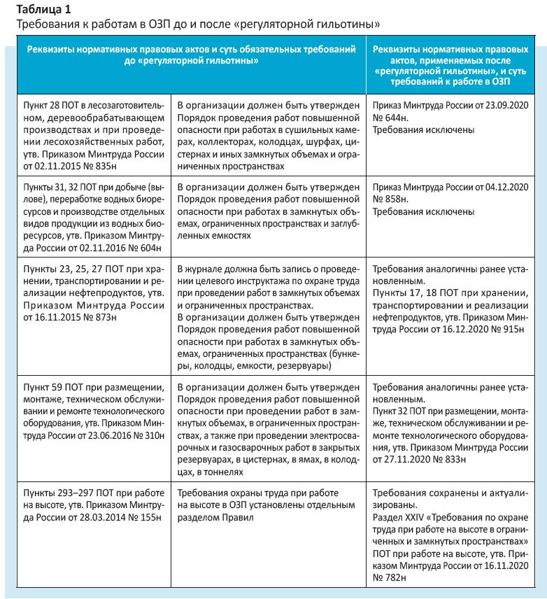 Требования к работам в ОЗП до и после «регуляторной гильотины»