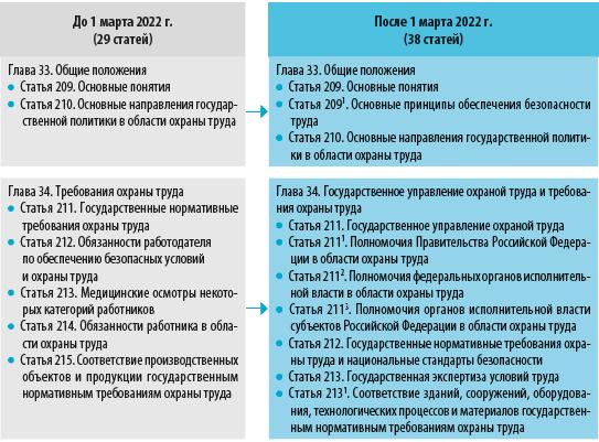 Структура раздела X ТК РФ
