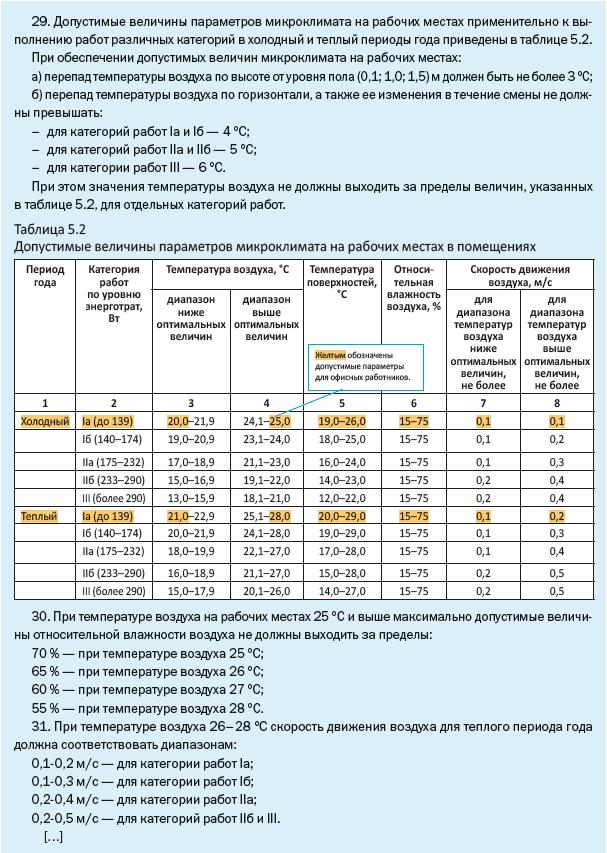 Допустимые величины параметров микроклимата
