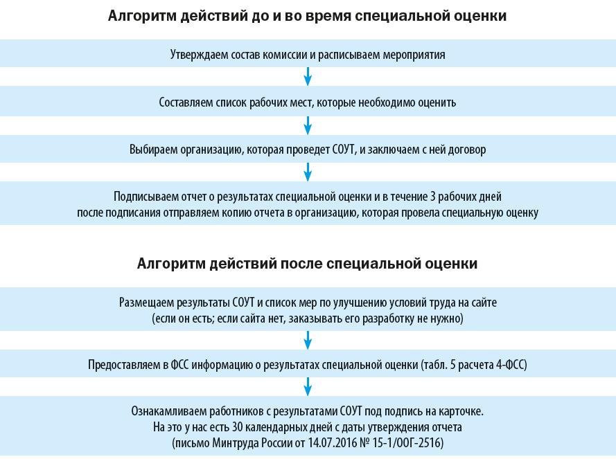 алгоритм действий до и во время специальной оценки СУОТ