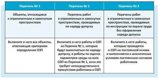 Три списка объектов ОЗП