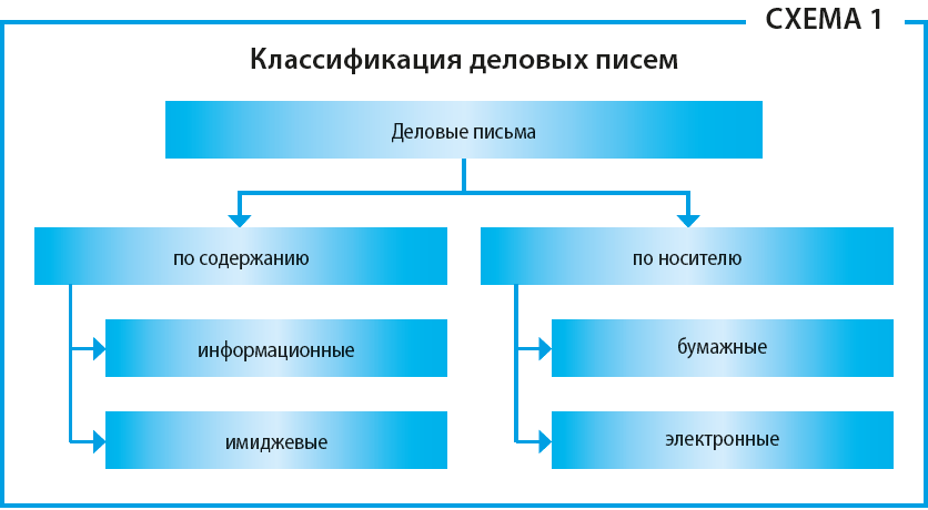 классификация деловых писем в 2020 пример
