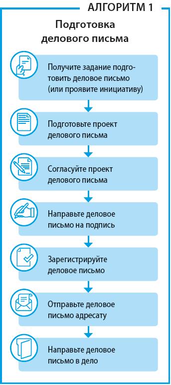 Алгоритм подготовки делового письма в 2020 году