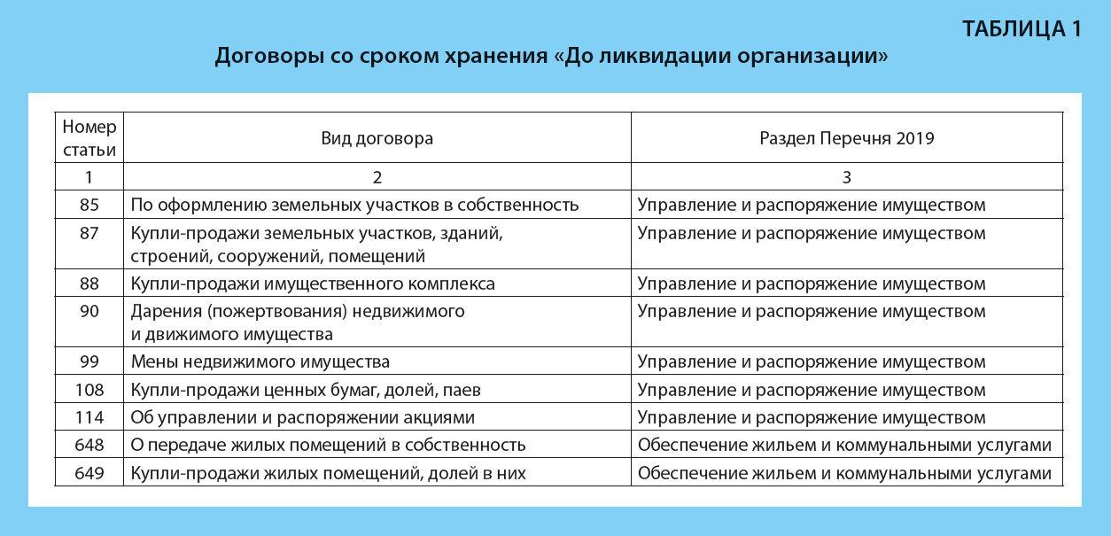 dogovor_sroki_hranenija