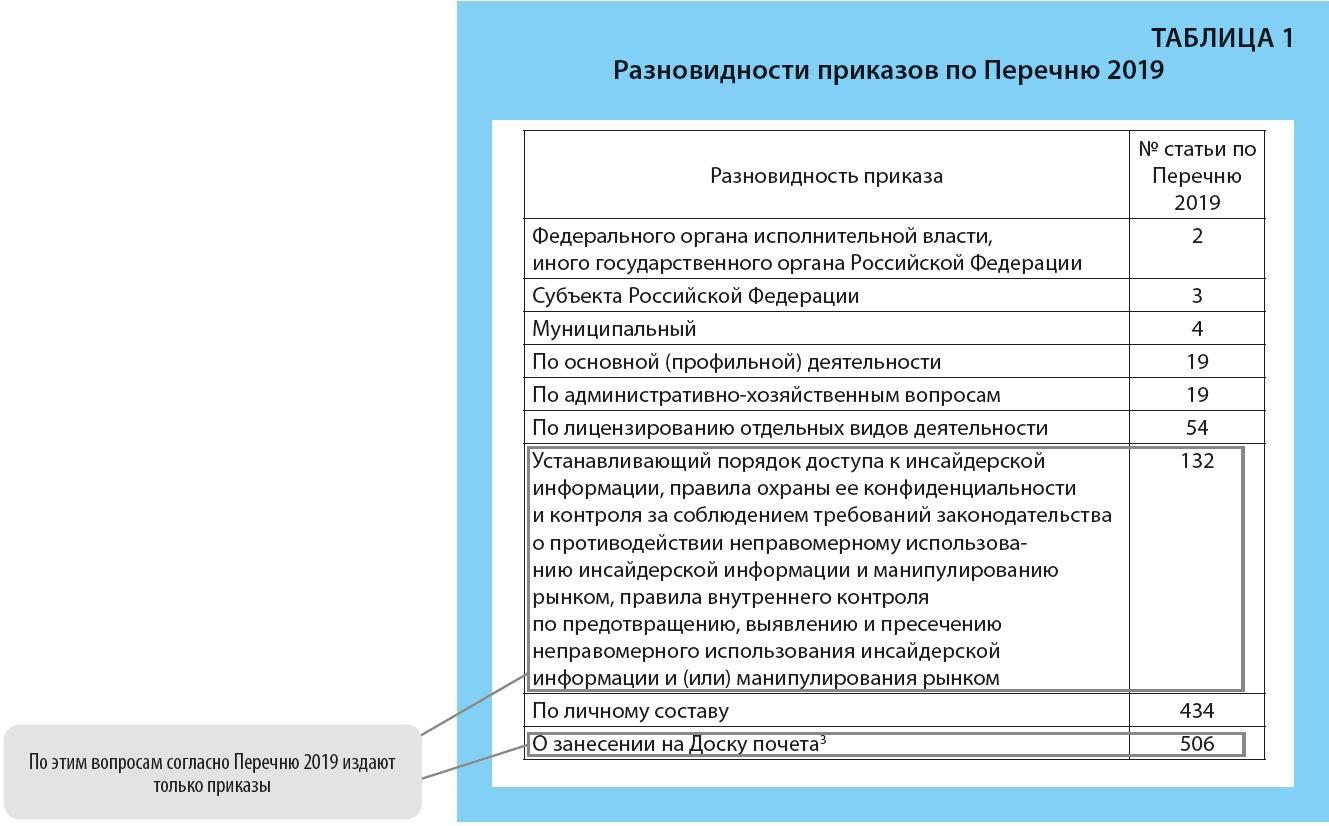sroki_hraneniya_prikazy
