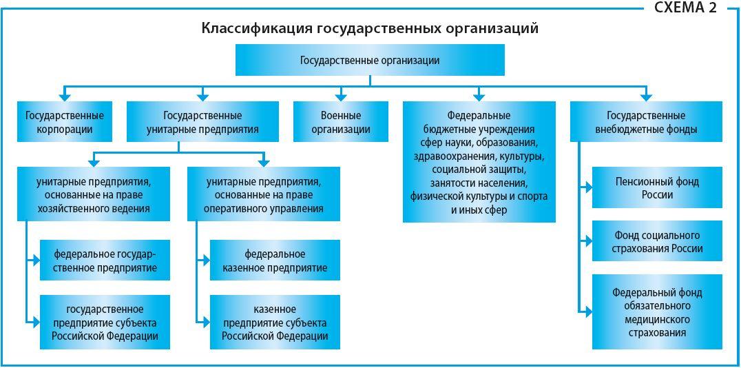 классификация государственных организаций