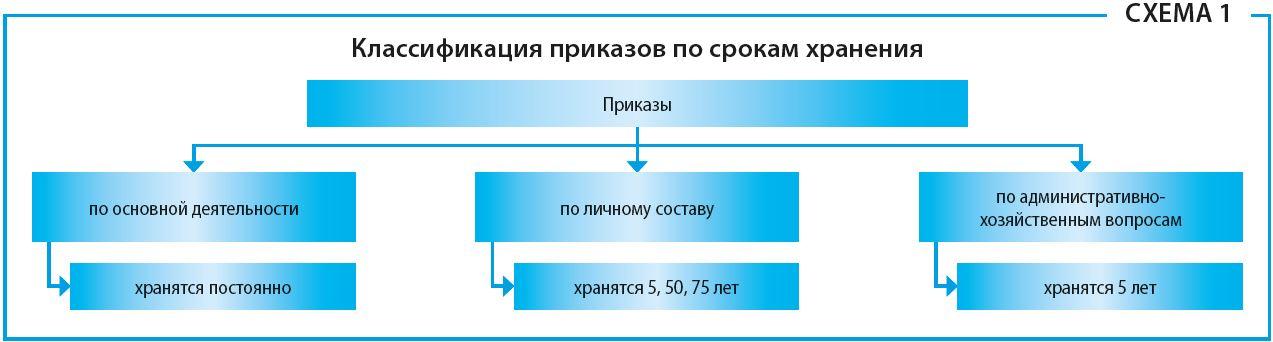 классификация приказов по срокам