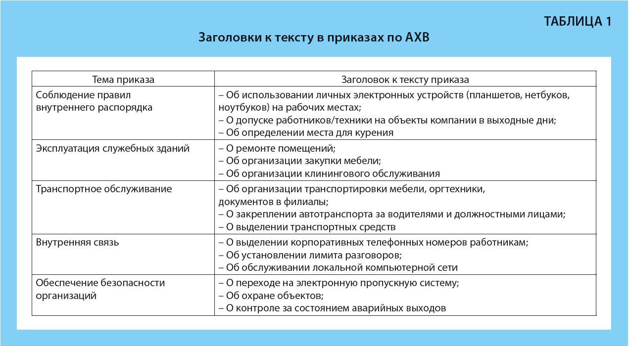 Примеры в приказах по АХВ