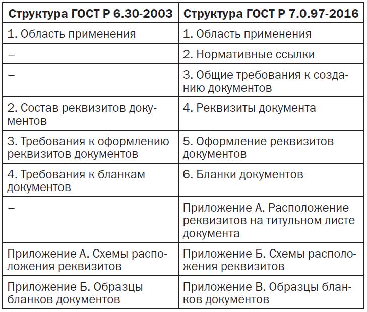 Скачать гост р 7. 0. 8-2013 система стандартов по информации.