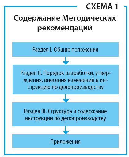 instrukciya_po_deloproizvodstvu