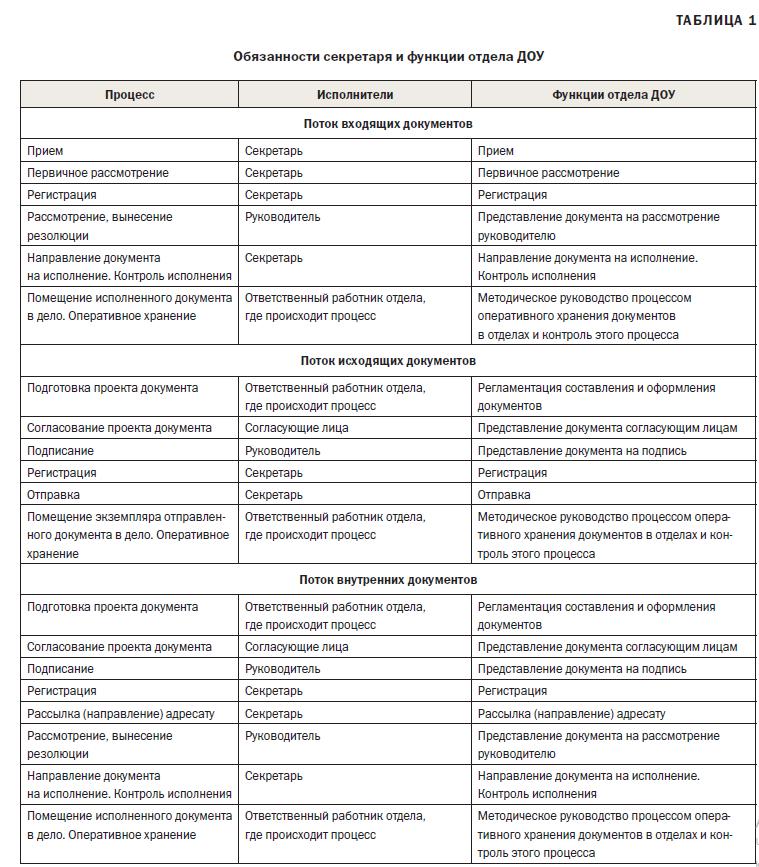 Основные функции отделов. должностные инструкции работников организации