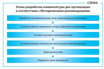 Этапы разработки номенклатуры дел на 2019 год