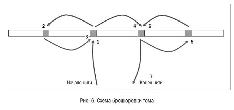 Как сшить том на 4 дырки 63