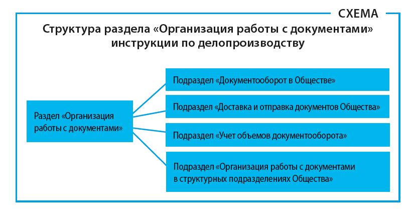 Структура раздела