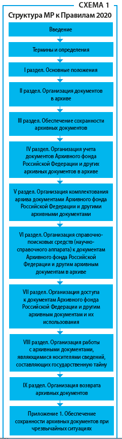 Структура МР к Правилам 2020