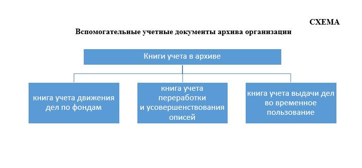 Вспомогательные учетные документы архива организации