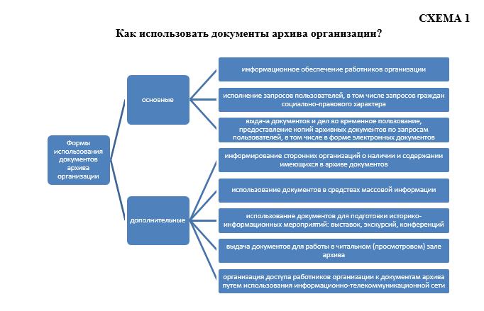 Как использовать документы архива организации