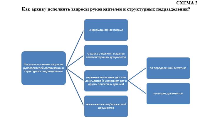 Как архиву исполнять запросы руководителей и структурных подразделений