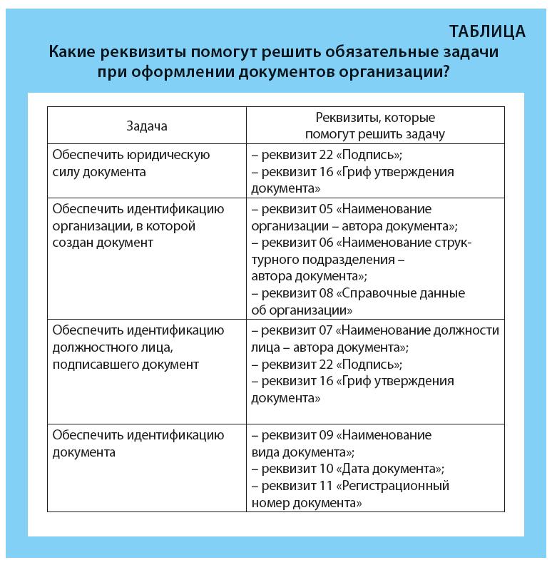 Реквизиты при оформлении документов организации