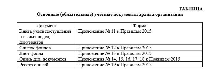 Основные учетные документы архива организации