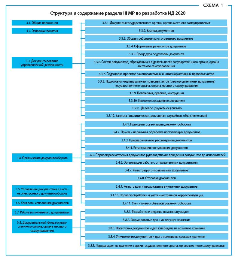 Структура и содержание раздела 3 МР по разработке ИД 2020