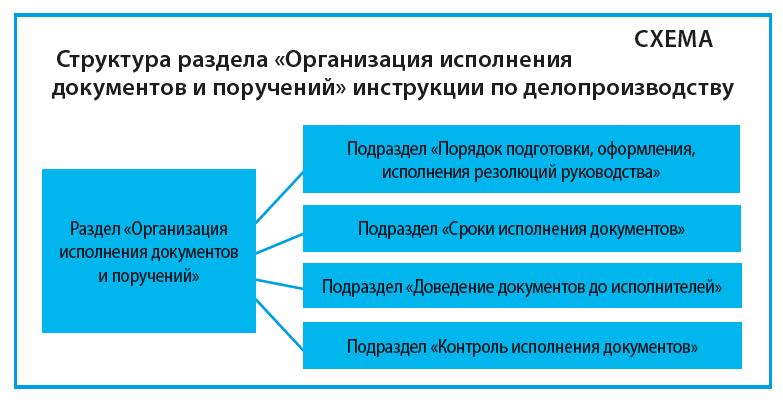 Структура раздела «Организация исполнения документов и поручений» инструкции по делопроизводству