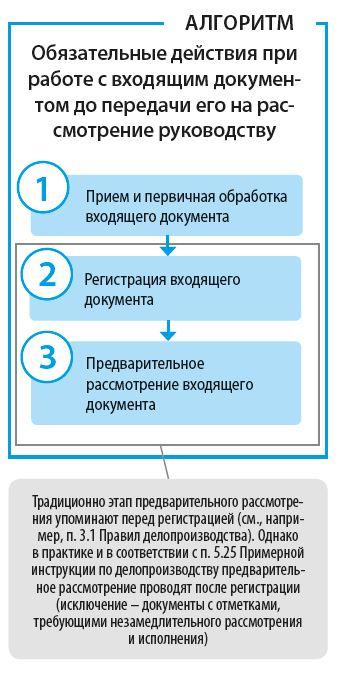 Обязательные действия при работе с входящим документом до передачи его на рассмотрение руководству