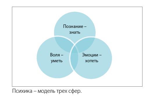 Психика – модель трех сфер