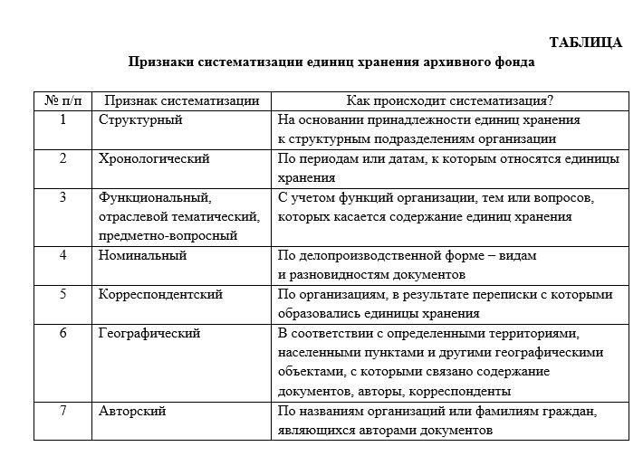 Признаки систематизации единиц хранения архивного фонда