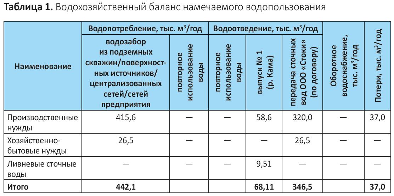 Изображение - Как посчитать водоотведение по счетчику и по нормативу водоотведения на человека os4epkova