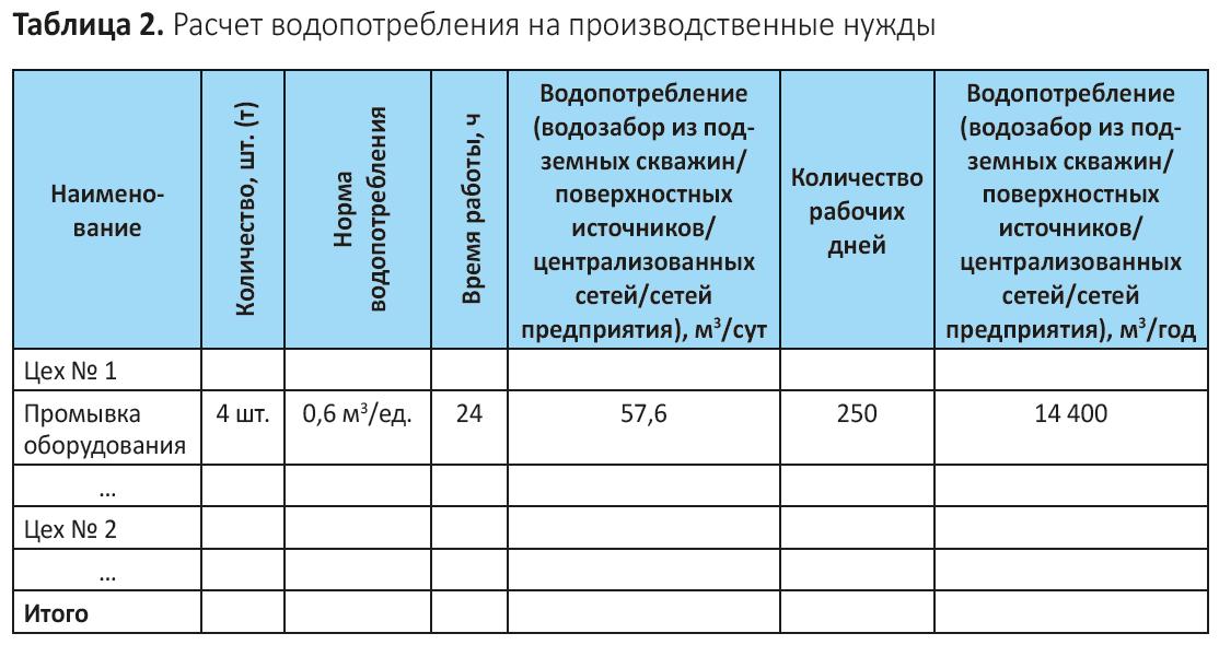 Изображение - Как посчитать водоотведение по счетчику и по нормативу водоотведения на человека os4epkova2