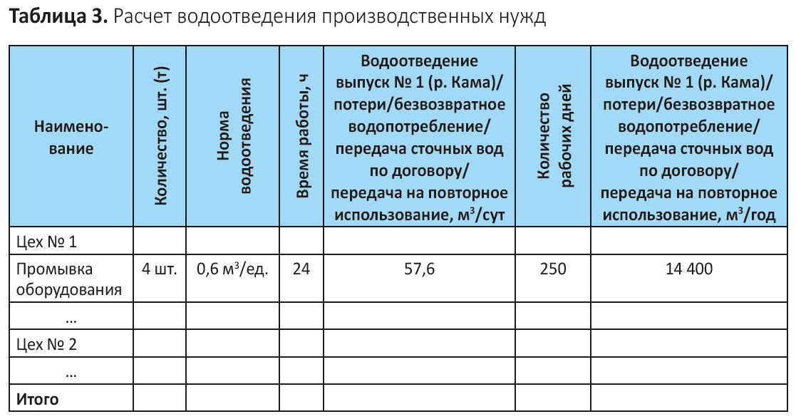 Изображение - Как посчитать водоотведение по счетчику и по нормативу водоотведения на человека os4epkova3