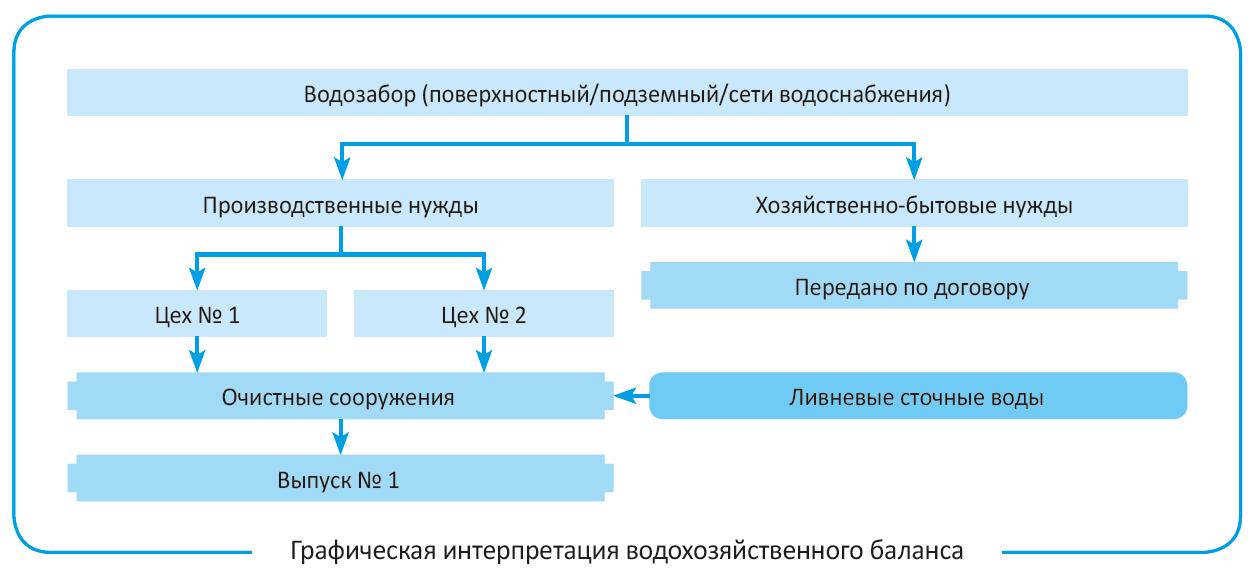 Изображение - Как посчитать водоотведение по счетчику и по нормативу водоотведения на человека os4epkova4